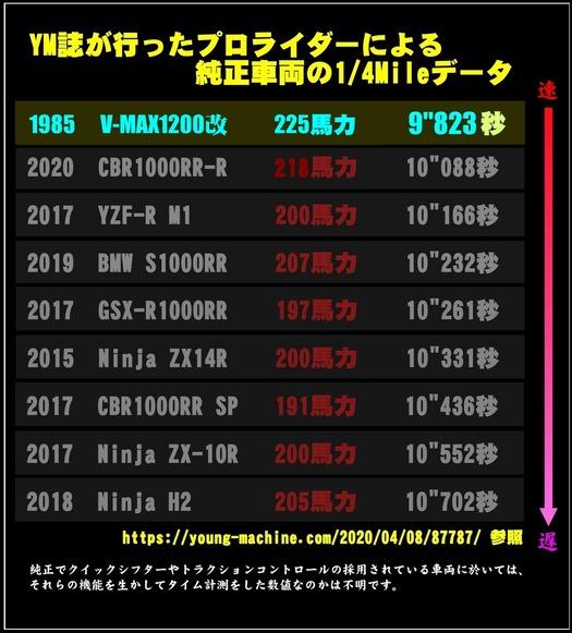 ヤングマシンさん参照データ+V-MAX2