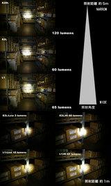使用場所で明るさの感覚は変わるかな?