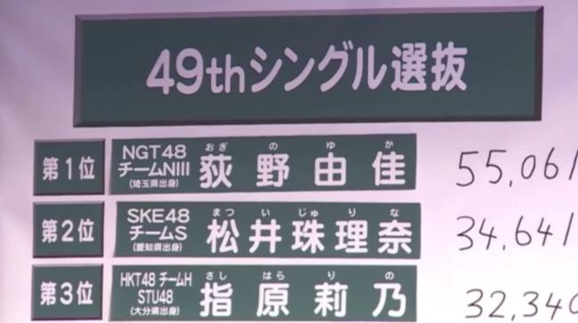 「AKB48選抜総選挙」速報3位の指原莉乃応援スレまとめ【HKT48・STU48さっしー】【AKB48 49thシングル選抜総選挙/2017年第9回AKB48選抜総選挙】
