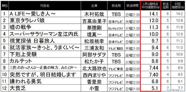 【速報】スーパーサラリーマン左江内氏「出演元AKB48島崎遥香」の第6話視聴率10.2%!