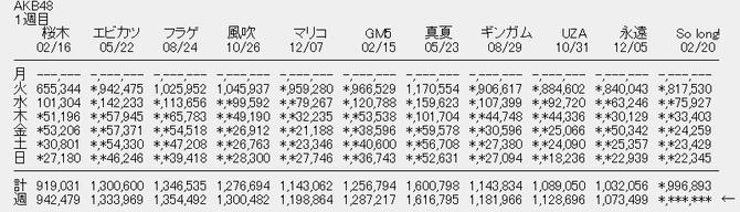 AKB48関連CD・DVDの売上・想 雑談スレ 131