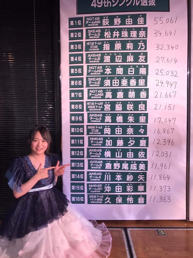 お前らリアルに「4位まゆゆ・3位指原・2位珠理奈」まで発表された瞬間は1位は誰だと思った?【AKB48 49thシングル選抜総選挙/2017年第9回AKB48選抜総選挙】