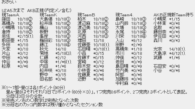 【速報】運営公認の落ち目メンバーが判明-192416
