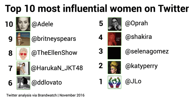 Most-influential-women-on-Twitter-1