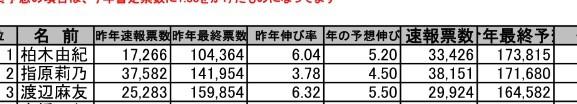 【AKB48 41stシングル選抜総選挙(2015年第7回AKB48選抜総選挙)】青木宏行の順位予想は1位柏木由紀、2位指原莉乃、3位渡辺麻友、4位高橋みなみ、5位松井珠理奈、6位山本彩、7位島崎遥香