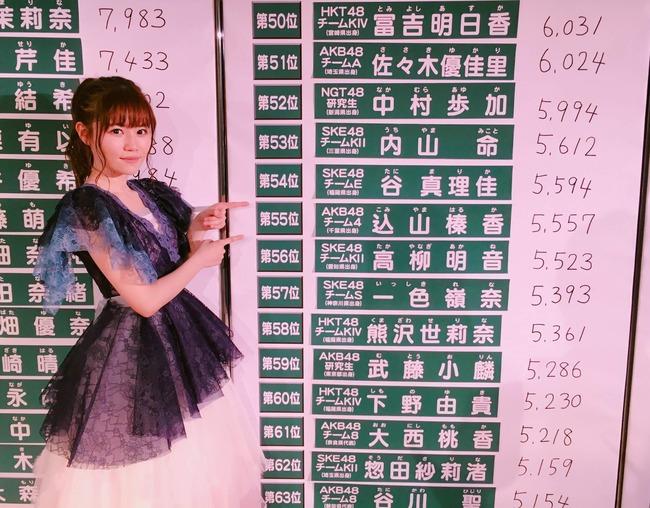 込山榛香 吉田朱里 村瀬紗英など女受けするメンバーの特徴や共通点は何か?【AKB48こみはる/NMB48アカリン】