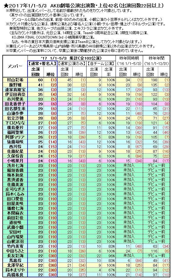 【AKB48】今年も現時点のAKB劇場公演出演数まとめてみたよ!!