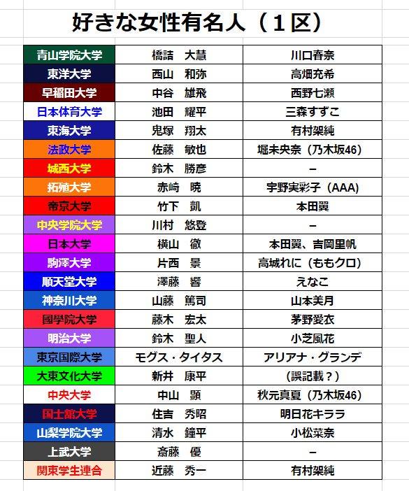 【速報】駅伝選手の好きな女性有名人!!!
