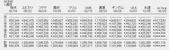 【速報】So long! 四日目 24 259 ミリオンピンチ!