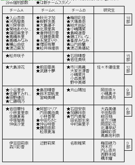 【速報】運営公認の落ち目メンバーが判明-193016