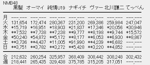 AKB48関連CD・DVDの売上・想 雑談スレ 132