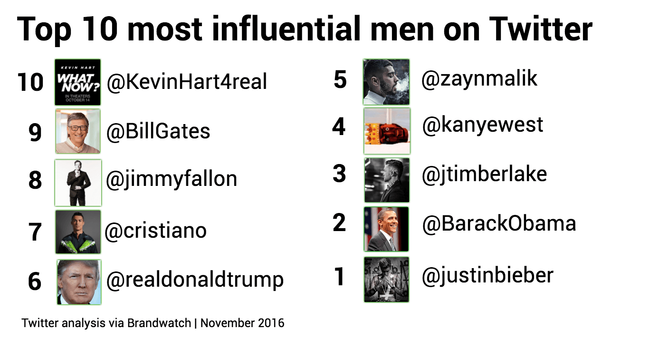 Most-influential-men-on-Twitter
