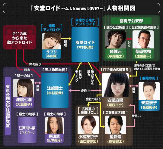 chart_ando_program