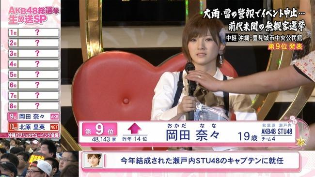 岡田奈々がスキャンダルメン批判「真面目に真っ直ぐ頑張ってる人が報われるように」(キャプチャ画像あり)【AKB48 49thシングル選抜総選挙/2017年第9回AKB48選抜総選挙】