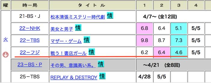 「戦う!書店ガール」第3話視聴率4.6%