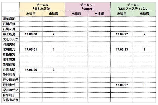 SKE48 8期研究生 初アンダー出演まとめ