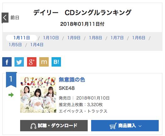 SKE48「無意識の色」オリコンデイリーランキング3日目 3,320枚で1位!