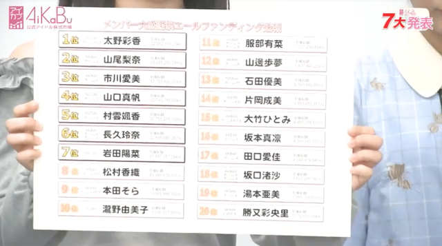 【AiKaBu】メンバー大感謝祭エールファンディングの速報発表!声優決定戦の開催が決定!