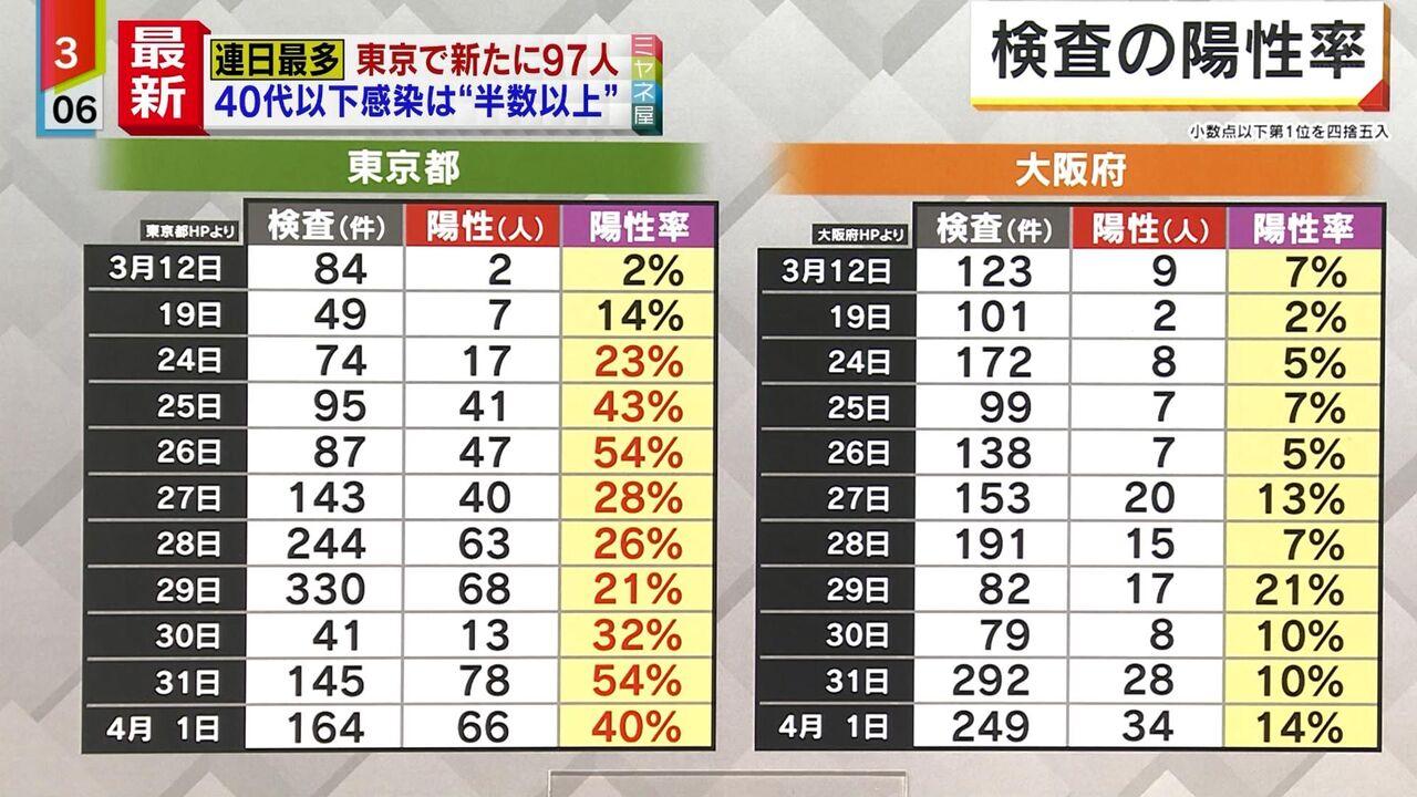 【新型コロナ】東京のPCR検査の陽性率がヤバすぎると話題に…(画像あり)
