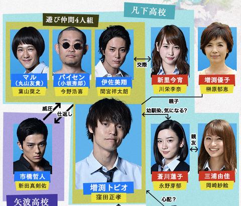 相関図 僕たちがやりました___関西テレビ放送_KTV