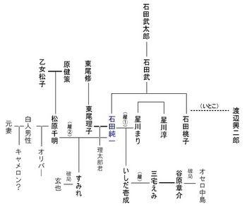NAVER まとめ【画像】第6子誕生!谷原章介の奥さん三宅えみってどんな人?!?!