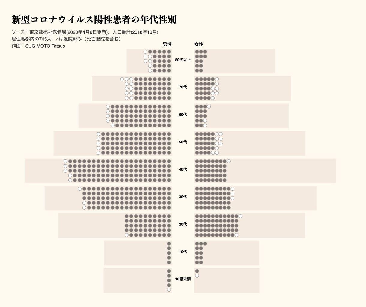【衝撃】日本の新型コロナ感染者の人口ピラミッドが公開された結果…(画像あり)