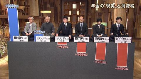 【悲報】日本の惨状が1秒で理解できる画像がやばい………