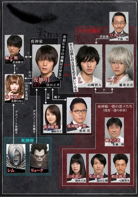 デスノート ドラマ キャスト 2ch
