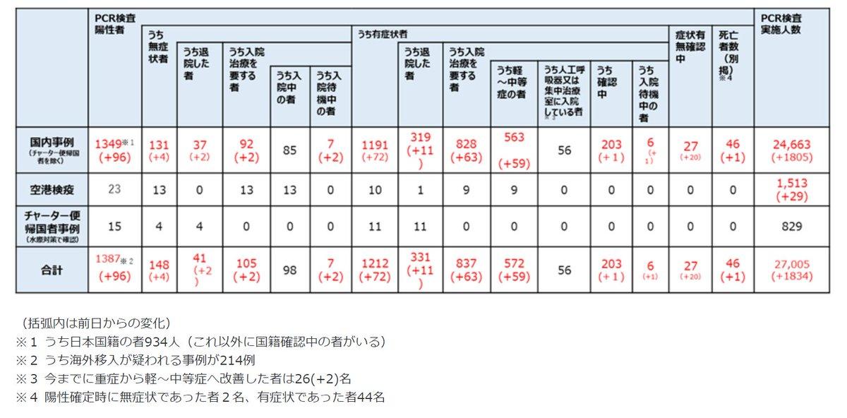 【新型コロナ】日本の感染者、3分の1が外国籍…? これは一体どういうこと…??