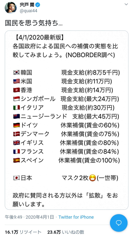 【悲報】某俳優さん「他国はこんなに給付!!」→ 世界中からボコボコにされるwwwwwwww(画像あり)