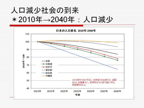 図2人口減少