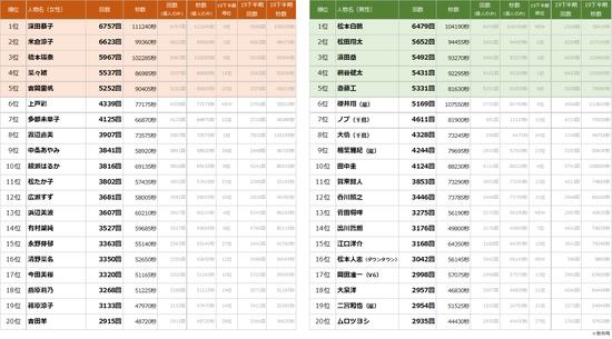 指原莉乃が2020年上半期TVCMタレントランキングで大躍進!!