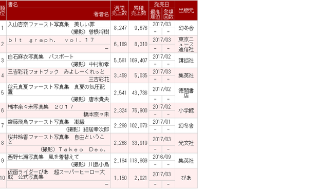 【AKB】入山杏奈の写真集が8,247部の売ち上!