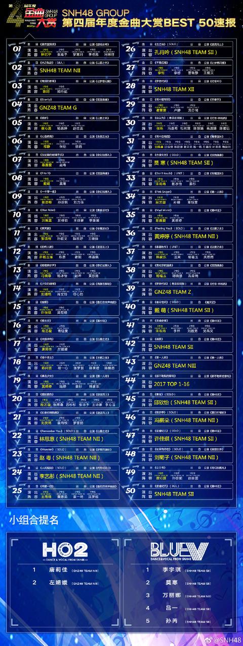 2017第四回金曲大賞BEST50速報