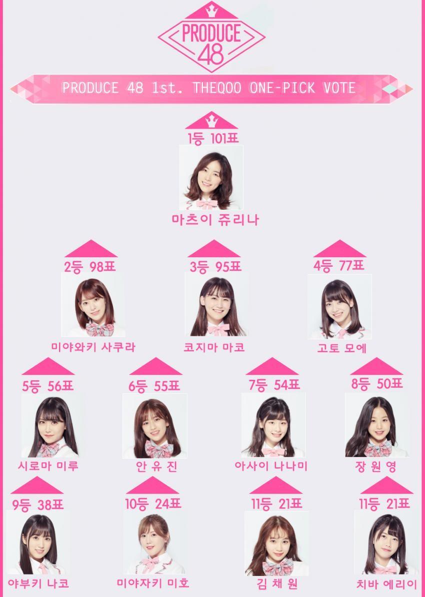 PRODUCE48韓国人気ランキング 1位松井珠理奈wwwwwww