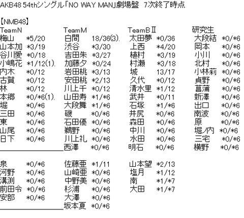 【NMB48】梅山恋和の人気が山本彩加を追い抜く!太田夢莉完売ゼロ・・・