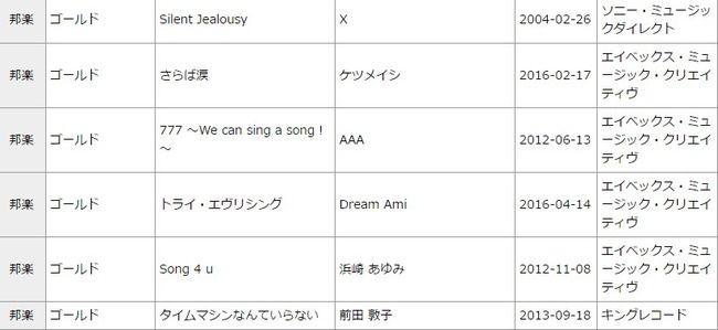 【朗報】元AKB48前田敦子「タイムマシンなんていらない」が配信ゴールドに!【あっちゃん】