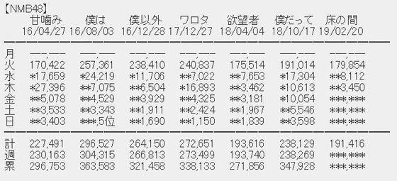 NMB48「床の間正座娘」3日目売上3,450枚 (計191,416枚)