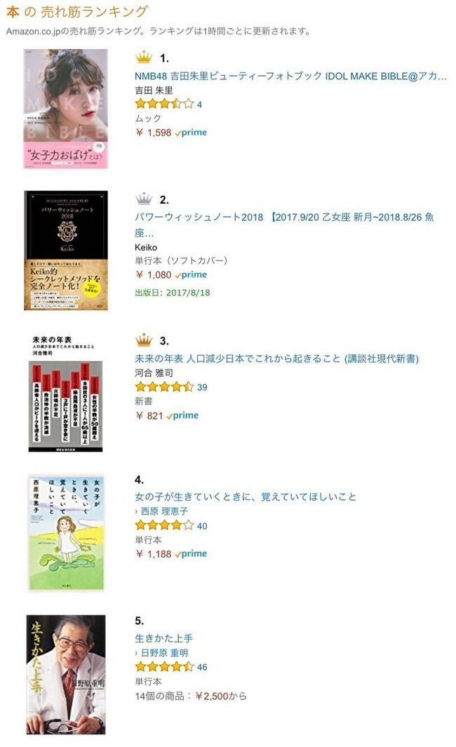 【朗報】NMB48吉田朱里フォトブックがアマゾンの本の総合部門で1位ワロタwww【アカリン】