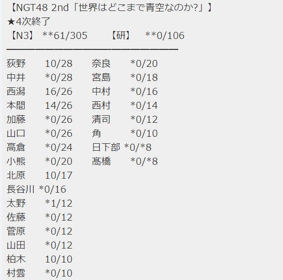 NGT48 2ndシングル『世界はどこまで青空なのか?』4次完売状況まとめ・・・