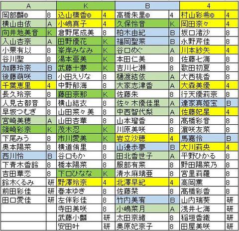 組閣発表!!!岡部A、込山K、高橋B、村山4