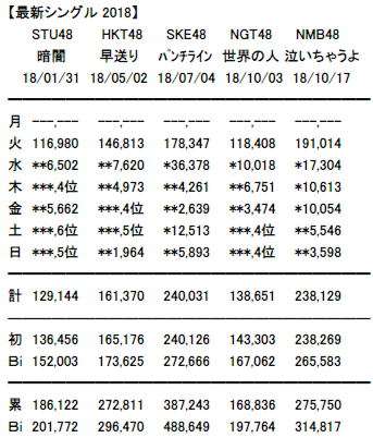 【朗報】SKE48「いきなりパンチライン」が直近4年で最高の実売を記録!