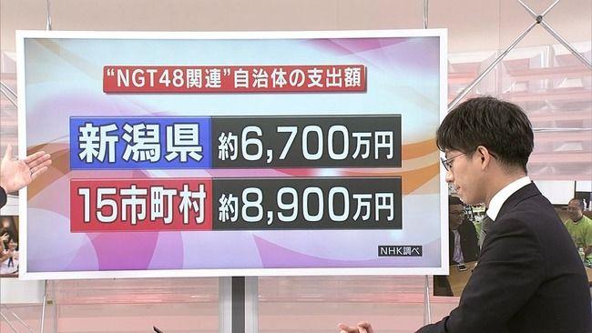 【悲報】新潟県と県内市町村、税金からNGT48に総額1億5千万円支出していた!