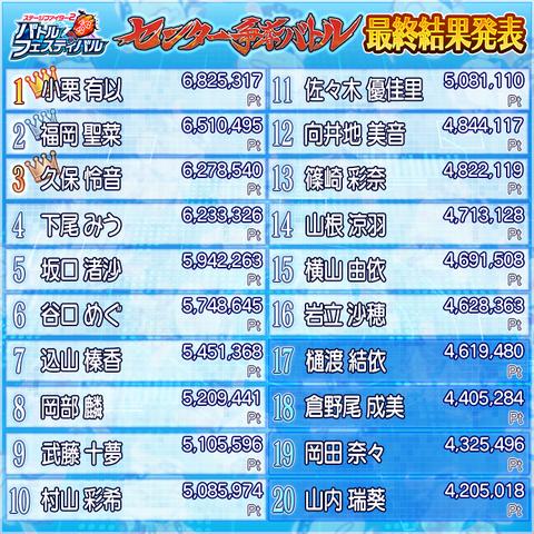 「バトフェス センター争奪バトル」最終結果発表!