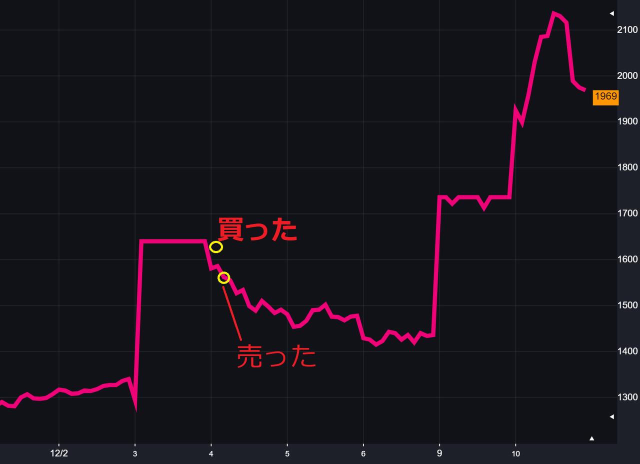 ブシロード株価