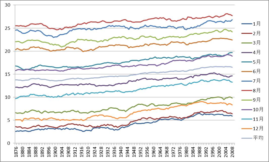図2 東京での気温の変化(10年running average)