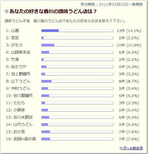 sanukiudon_ankete