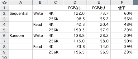 PGP Desktop xbench result