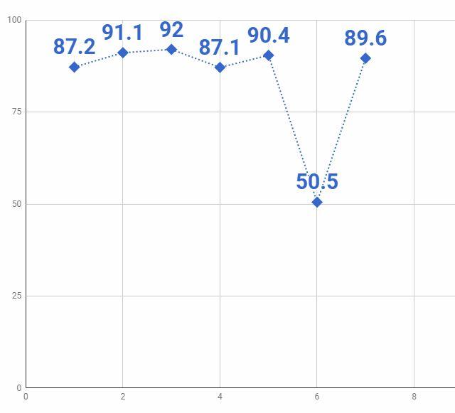 7話グラフ