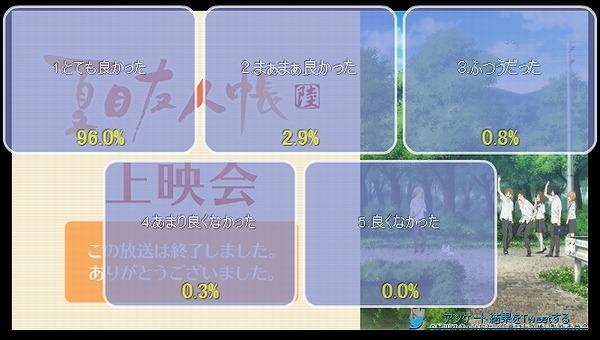 アンケート結果2話